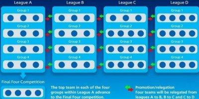 UEFA Millətlər Liqasının formatı və tərkibi təsdiqləndi